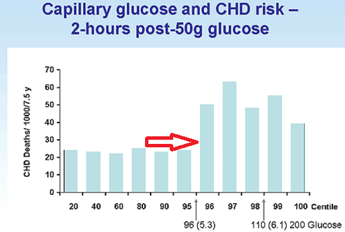 non diabetic blood sugar spikes